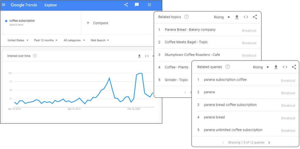 Google Trends Data with Rising Topics and Related Queries Details